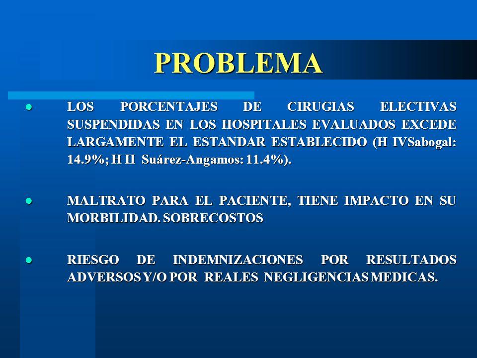 PROBLEMA LOS PORCENTAJES DE CIRUGIAS ELECTIVAS SUSPENDIDAS EN LOS HOSPITALES EVALUADOS EXCEDE LARGAMENTE EL ESTANDAR ESTABLECIDO (H IVSabogal: 14.9%; H II Suárez-Angamos: 11.4%).
