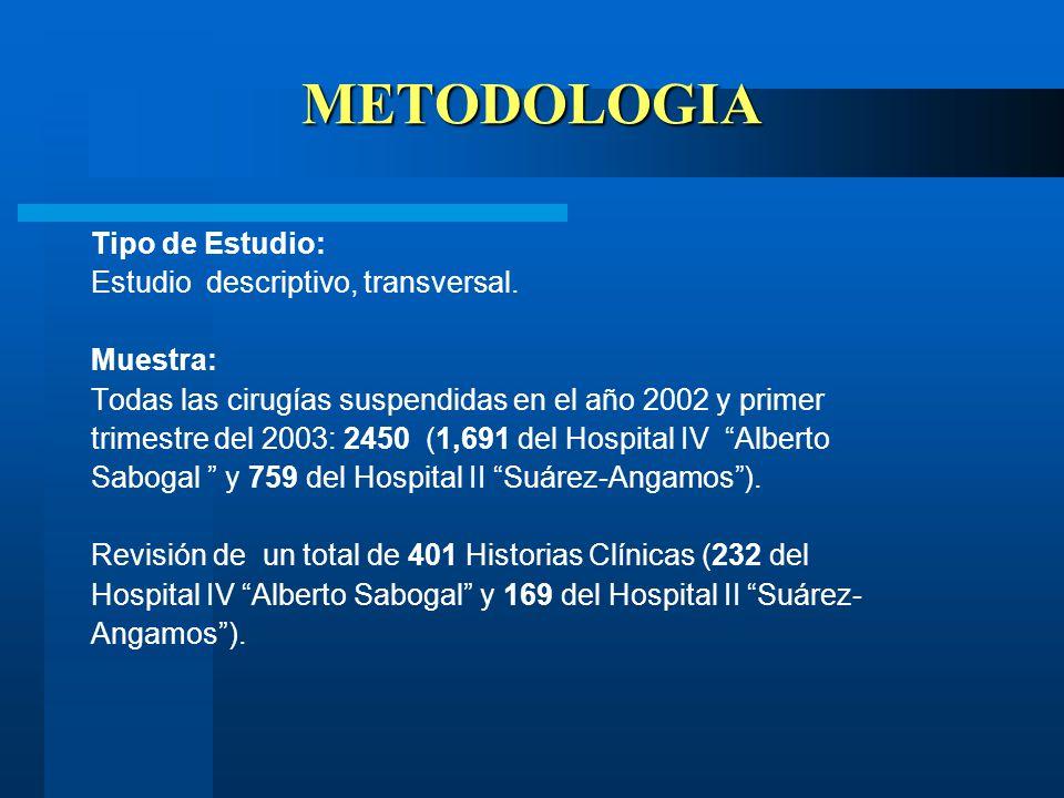 METODOLOGIA Tipo de Estudio: Estudio descriptivo, transversal.