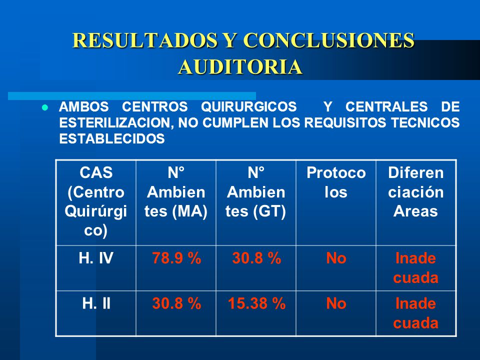 RESULTADOS Y CONCLUSIONES AUDITORIA RESULTADOS Y CONCLUSIONES AUDITORIA AMBOS CENTROS QUIRURGICOS Y CENTRALES DE ESTERILIZACION, NO CUMPLEN LOS REQUISITOS TECNICOS ESTABLECIDOS CAS (Centro Quirúrgi co) N° Ambien tes (MA) N° Ambien tes (GT) Protoco los Diferen ciación Areas H.