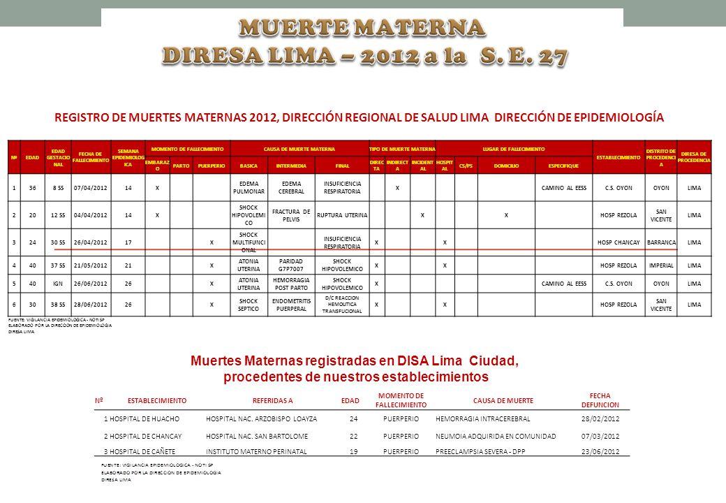 REGISTRO DE MUERTES MATERNAS 2012, DIRECCIÓN REGIONAL DE SALUD LIMA DIRECCIÓN DE EPIDEMIOLOGÍA NºEDAD EDAD GESTACIO NAL FECHA DE FALLECIMIENTO SEMANA EPIDEMIOLOG ICA MOMENTO DE FALLECIMIENTOCAUSA DE MUERTE MATERNATIPO DE MUERTE MATERNALUGAR DE FALLECIMIENTO ESTABLECIMIENTO DISTRITO DE PROCEDENCI A DIRESA DE PROCEDENCIA EMBARAZ O PARTOPUERPERIOBASICAINTERMEDIAFINAL DIREC TA INDIRECT A INCIDENT AL HOSPIT AL CS/PSDOMICILIOESPECIFIQUE 1368 SS07/04/201214X EDEMA PULMONAR EDEMA CEREBRAL INSUFICIENCIA RESPIRATORIA X CAMINO AL EESSC.S.