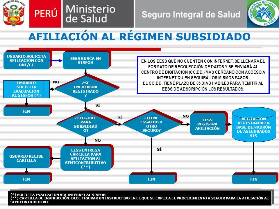 USUARIO SOLICITA AFILIACIÓN CON DNI/CE EESS BUSCA EN SISFOH ¿SE ENCUENTRA REGISTRADO .
