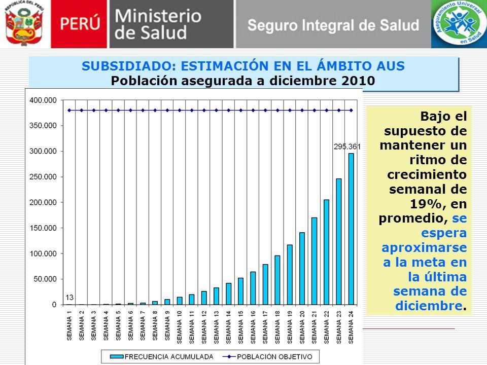 SUBSIDIADO: ESTIMACIÓN EN EL ÁMBITO AUS Población asegurada a diciembre 2010 SUBSIDIADO: ESTIMACIÓN EN EL ÁMBITO AUS Población asegurada a diciembre 2