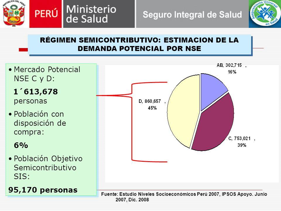 Mercado Potencial NSE C y D: 1´613,678 personas Población con disposición de compra: 6% Población Objetivo Semicontributivo SIS: 95,170 personas Mercado Potencial NSE C y D: 1´613,678 personas Población con disposición de compra: 6% Población Objetivo Semicontributivo SIS: 95,170 personas RÉGIMEN SEMICONTRIBUTIVO: ESTIMACION DE LA DEMANDA POTENCIAL POR NSE Fuente: Estudio Niveles Socioeconómicos Perú 2007, IPSOS Apoyo.