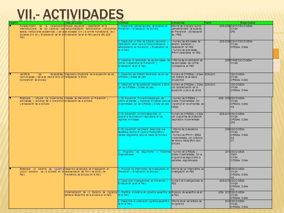 ObjetivoLínea de AcciónActividadIndicadoresFechaResponsable Fortalecimiento de la colaboración interinstitucional, de los sectores del estado, institu