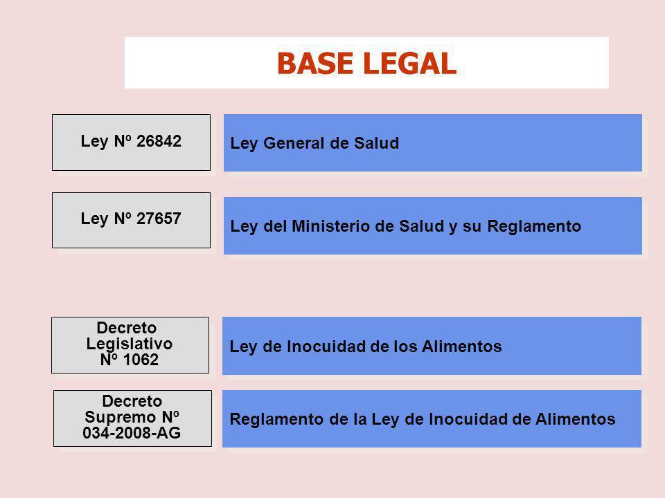 Decreto Supremo Nº Nº 007-98-SA Decreto Supremo Nº Nº 007-98-SA Reglamento sobre Vigilancia y Control Sanitario de Alimentos y Bebidas Reglamento sobre Vigilancia y Control Sanitario de Alimentos y Bebidas Norma Sanitaria para la Aplicación del Sistema HACCP en la Fabricación de Alimentos y Bebidas Norma Sanitaria para la Aplicación del Sistema HACCP en la Fabricación de Alimentos y Bebidas Resolución Ministerial Nº 449-2006/MINSA Resolución Ministerial Nº 449-2006/MINSA Resolución Ministerial Nº 451-2006/MINSA Resolución Ministerial Nº 451-2006/MINSA Norma Sanitaria para la Fabricación de Alimentos a Base de Granos y otros destinados a Programas Sociales de Alimentación Norma Sanitaria para la Fabricación de Alimentos a Base de Granos y otros destinados a Programas Sociales de Alimentación BASE LEGAL Decreto Supremo Nº 044- 2011-PCM Decreto Supremo Nº 044- 2011-PCM Establecen medidas para culminar las transferen- cias de competencias y funciones a los Gobiernos Regional y Locales.