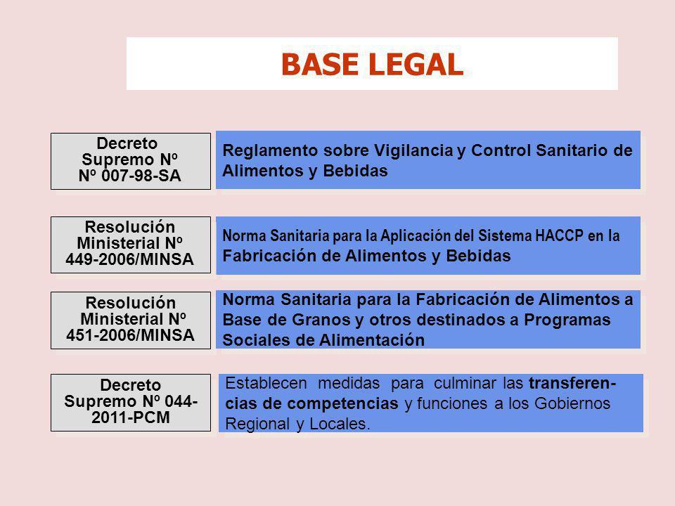 Decreto Supremo Nº Nº 007-98-SA Decreto Supremo Nº Nº 007-98-SA Reglamento sobre Vigilancia y Control Sanitario de Alimentos y Bebidas Reglamento sobr