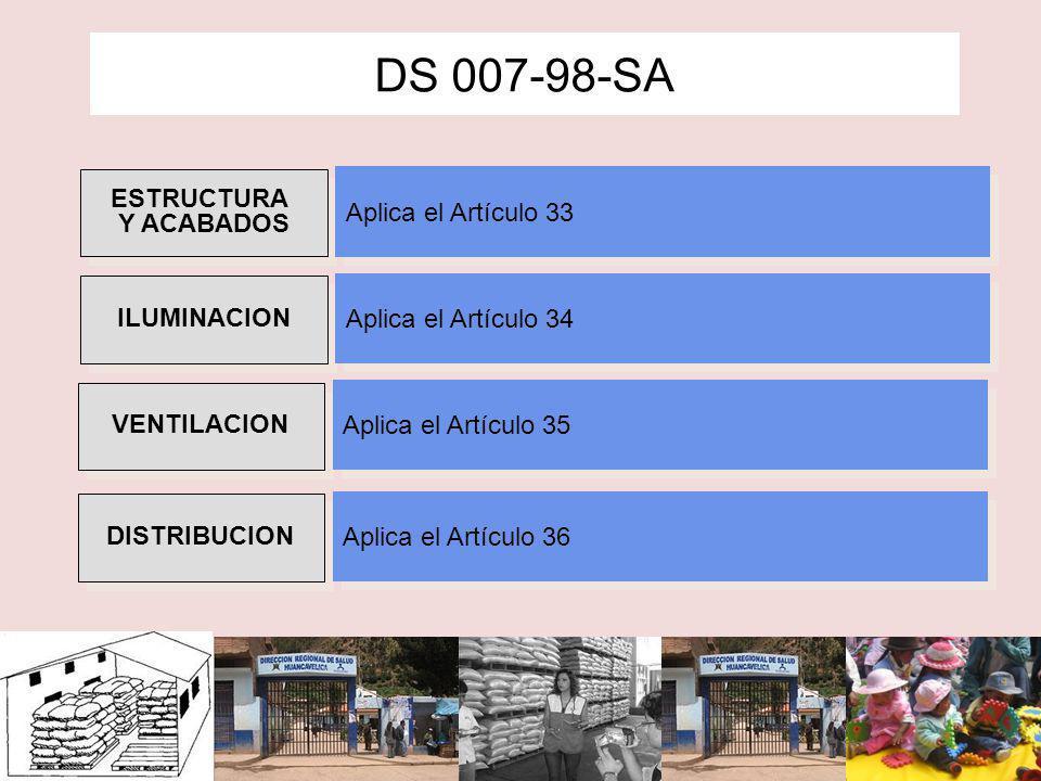 Estructura física y acabados DS 007-98-SA MATERIAL DE EQUIPOS Y UTENSILIOS MATERIAL DE EQUIPOS Y UTENSILIOS Aplica el Artículo 37 DISEÑO DE EQUIPO Y UTENSILIOS DISEÑO DE EQUIPO Y UTENSILIOS Aplica el Artículo 38 EQUIPO DE REFRIGERACION EQUIPO DE REFRIGERACION Aplican el Artículo 39 ABASTECIMIENTO DE AGUA ABASTECIMIENTO DE AGUA Aplican el Artículo 40