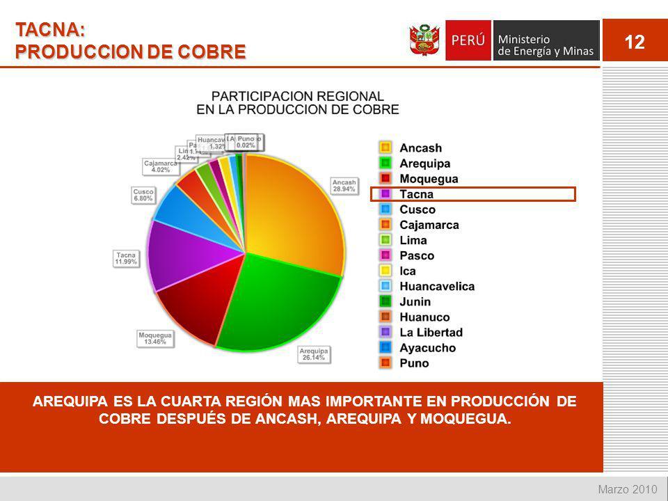 12 Marzo 2010 TACNA: PRODUCCION DE COBRE AREQUIPA ES LA CUARTA REGIÓN MAS IMPORTANTE EN PRODUCCIÓN DE COBRE DESPUÉS DE ANCASH, AREQUIPA Y MOQUEGUA.