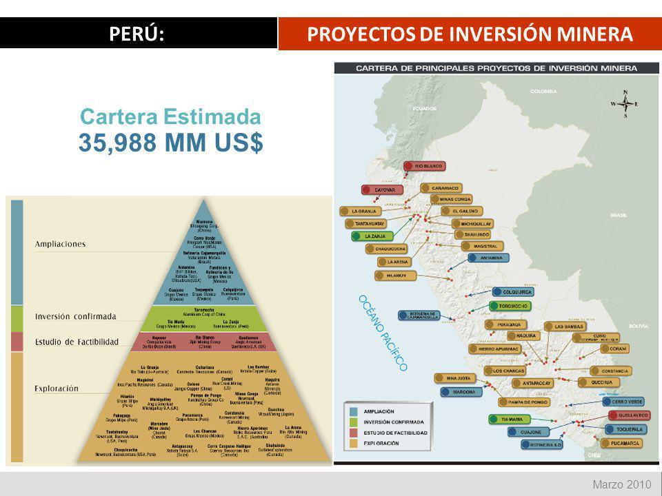 24 Marzo 2010 PROYECTOS DE INVERSIÓN MINERA PERÚ: 35,988 MM US$ Cartera Estimada