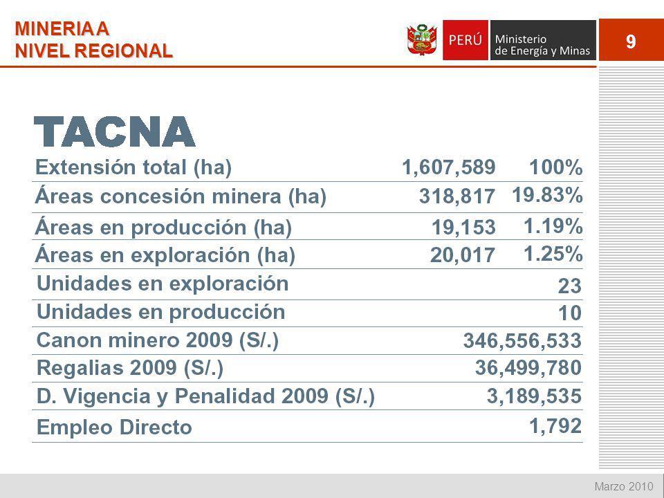 20 Marzo 2010 APORTE ECONÓMICO A LA REGIÓN (NUEVOS SOLES) EL CANON MINERO, REGALIAS Y APORTE VOLUNTARIO SON GENERADOS POR UNIDADES MINERAS EN OPERACION, MIENTRAS QUE EL DERECHO DE VIGENCIA LO GENERAN TODOS LOS TITULARES MINEROS POR EL PAGO ANUAL DE US$ 3.00 POR HECTÁREA, 1 US$ LOS PPM Y US$ 0.5 DE LOS PRODUCTORES MINEROS ARTESANALES, ESTE FONDO SE DISTRIBUYE EN UN 75% A LOS GOBIERNOS LOCALES DONDE SE UBICAN LAS CONCESIONES