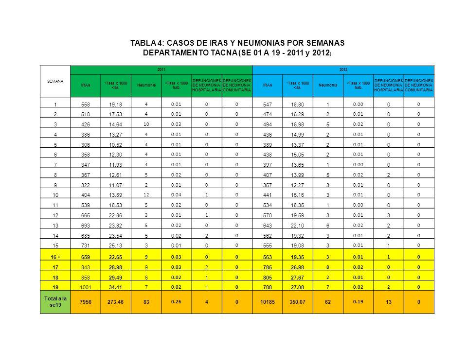 TABLA 4: CASOS DE IRAS Y NEUMONIAS POR SEMANAS DEPARTAMENTO TACNA (SE 01 A 19 - 2011 y 2012 ) SEMANA 20112012 IRAs 1 Tasa x 1000 <5a.