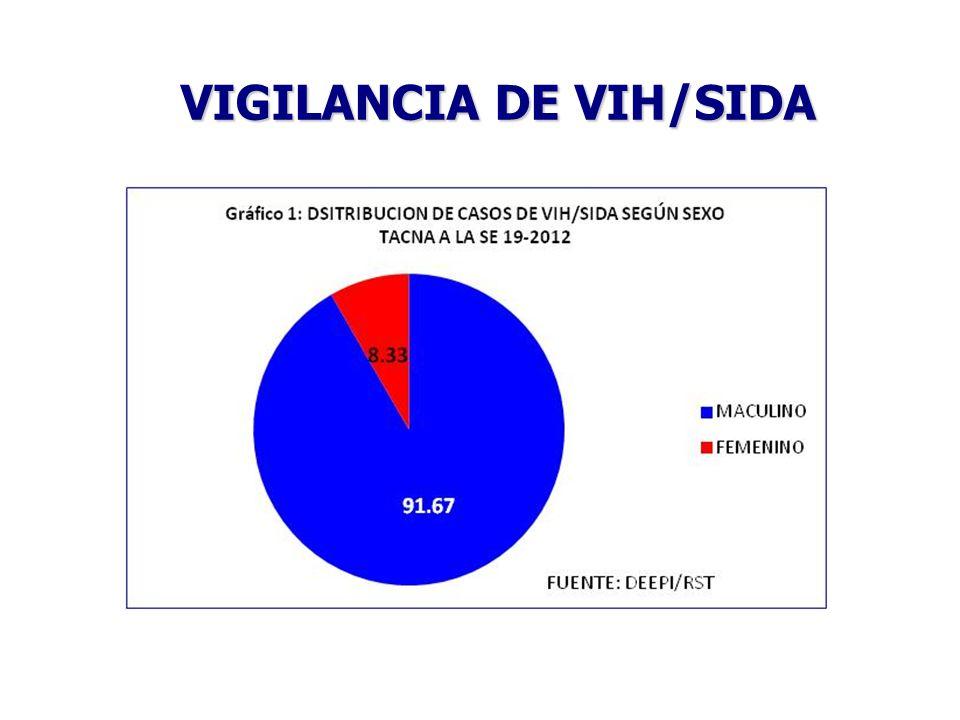 VIGILANCIA DE VIH/SIDA