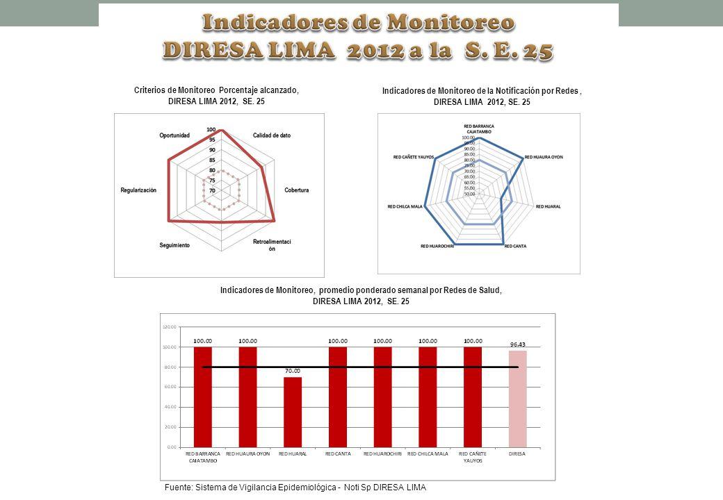 Fuente: Sistema de Vigilancia Epidemiológica - Noti Sp DIRESA LIMA Criterios de Monitoreo Porcentaje alcanzado, DIRESA LIMA 2012, SE.