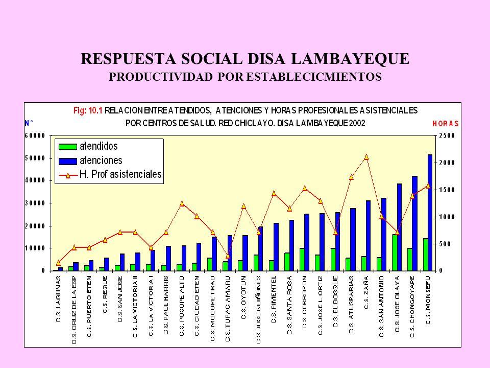 RESPUESTA SOCIAL DISA LAMBAYEQUE PRODUCTIVIDAD POR ESTABLECICMIENTOS