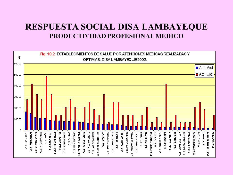 RESPUESTA SOCIAL DISA LAMBAYEQUE PRODUCTIVIDAD PROFESIONAL MEDICO