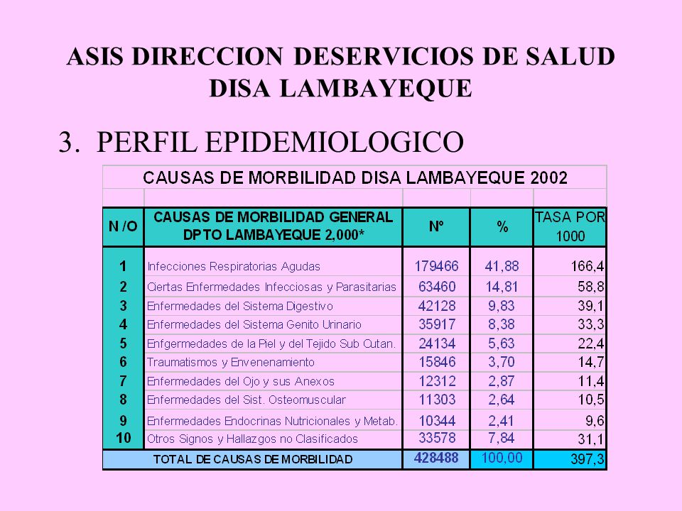 ASIS DIRECCION DESERVICIOS DE SALUD DISA LAMBAYEQUE 3. PERFIL EPIDEMIOLOGICO
