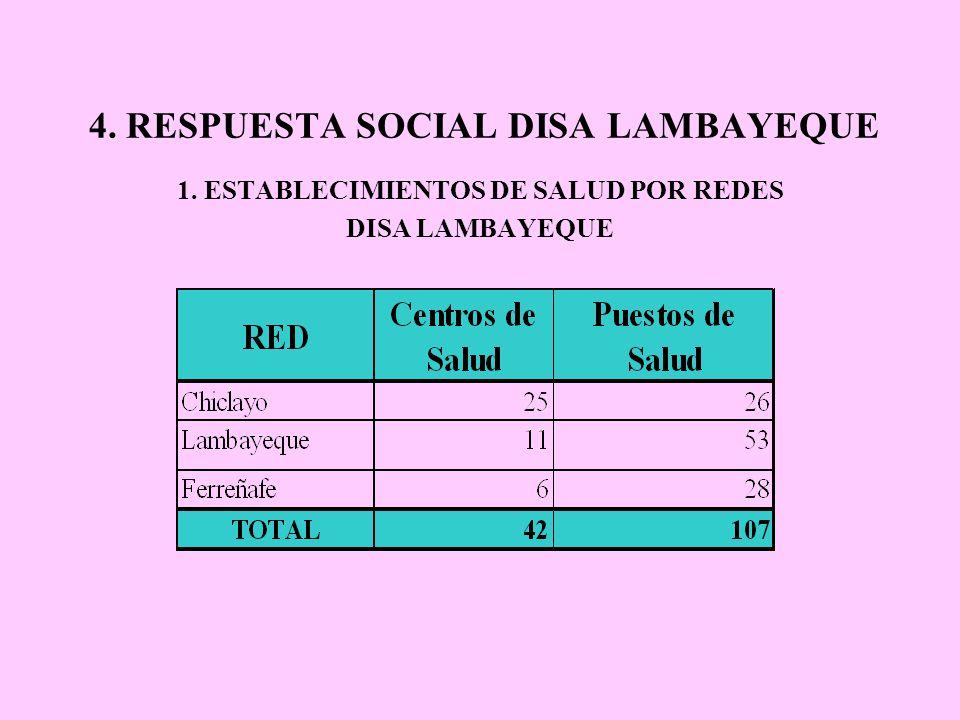 RESPUESTA SOCIAL DISA LAMBAYEQUE RED DE SERVICIOS DE SALUD CHICLAYO La Red Chiclayo está conformada por 20 distritos, con 71 establec, entre Minsa, EsSalud, FFAA y Policiales, y establecimientos privados.
