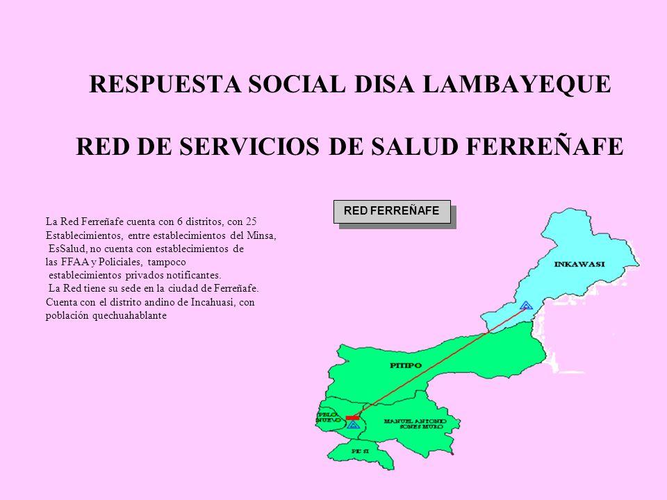 RESPUESTA SOCIAL DISA LAMBAYEQUE RED FERREÑAFE La Red Ferreñafe cuenta con 6 distritos, con 25 Establecimientos, entre establecimientos del Minsa, EsSalud, no cuenta con establecimientos de las FFAA y Policiales, tampoco establecimientos privados notificantes.