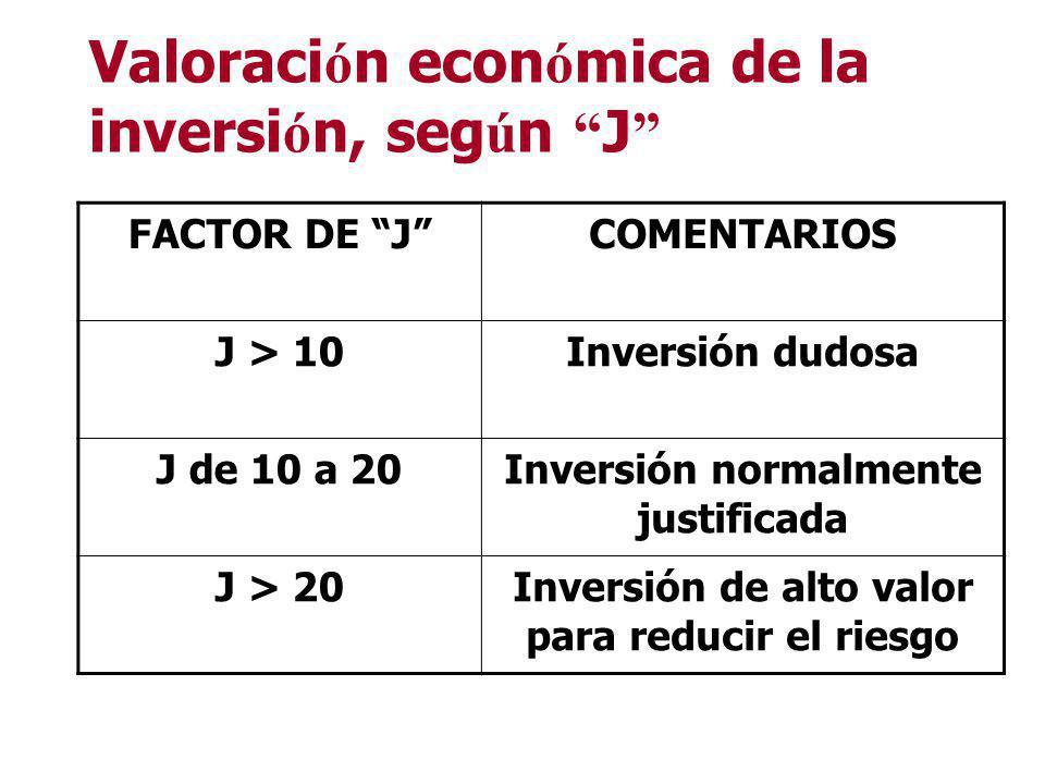 VALORACI Ó N ECON. de las medidas de control de riesgo / Richar-Pickers Justificaci ó n econ ó mica de la inversi ó n Donde: J : Factor de costo (Just
