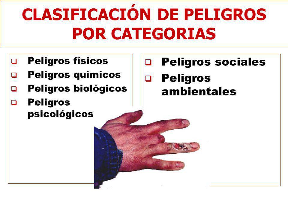 CLASIFICACIÓN DE PELIGROS POR CATEGORIAS Peligros físicos Peligros químicos Peligros biológicos Peligros psicológicos Peligros sociales Peligros ambientales