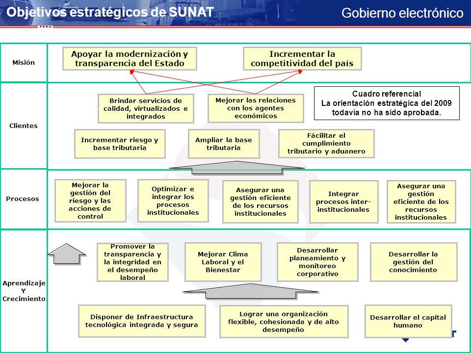 Gobierno electrónico COMPETITIVIDAD PAIS DESARROLLO NACIONAL EFICIENCIA DEL ESTADO COMPETITIVIDAD PAIS DESARROLLO NACIONAL EFICIENCIA DEL ESTADO CUMPLIMIENTO VOLUNTARIO CONTROL EFICAZ FácilITACION ISO 9001 - 2000 ORGANIZACIÓN INTEGRADA Y ORIENTADA AL CLIENTE GESTION POR COMPETENCIA E-LEARNING Servicios Contrib.