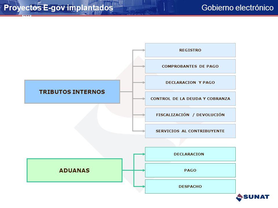Gobierno electrónico Proyectos de Gobierno Electrónico Implantados