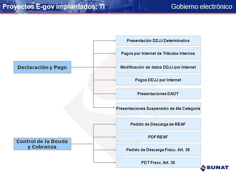 Gobierno electrónico Proyectos E-gov implantados: TI Registro Claves SOL entregadas Modificaciones de RUC Confirmación de domicilio Preinscripción en
