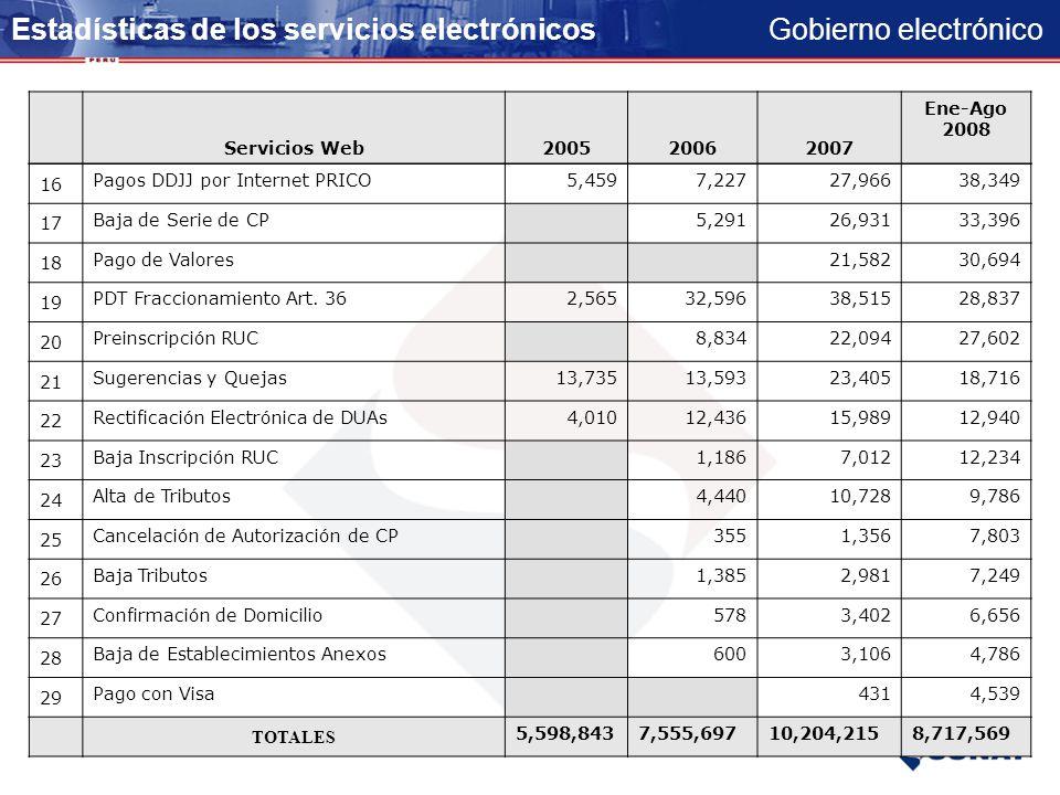 Gobierno electrónico Estadísticas de los servicios electrónicos Servicios Web200520062007 Ene-Ago 2008 1 Presentación DJ Determinativa (PDT)3,400,3094