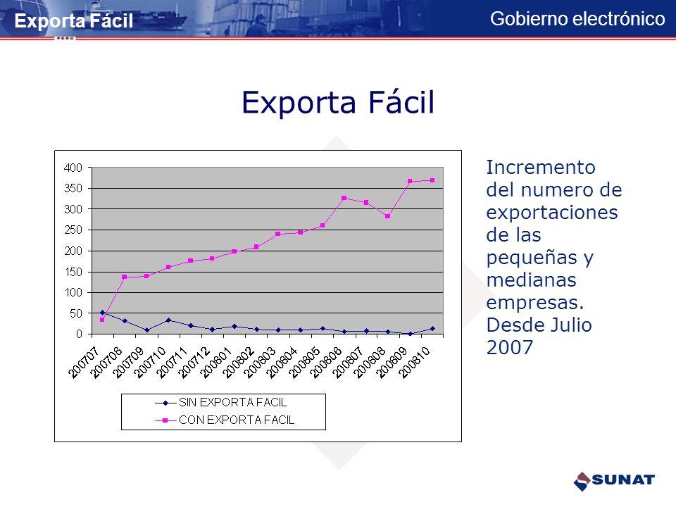 Gobierno electrónico Exporta Fácil Es un servicio promotor de exportaciones diseñado para el micro y pequeño empresario.