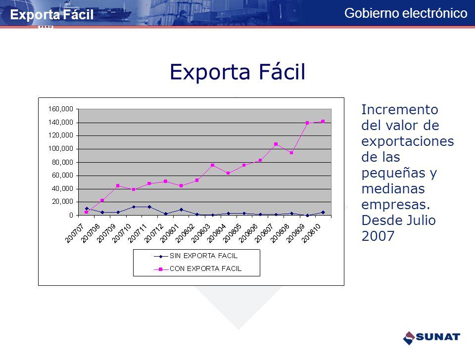 Gobierno electrónico Exporta Fácil Incremento del numero de exportaciones de las pequeñas y medianas empresas. Desde Julio 2007