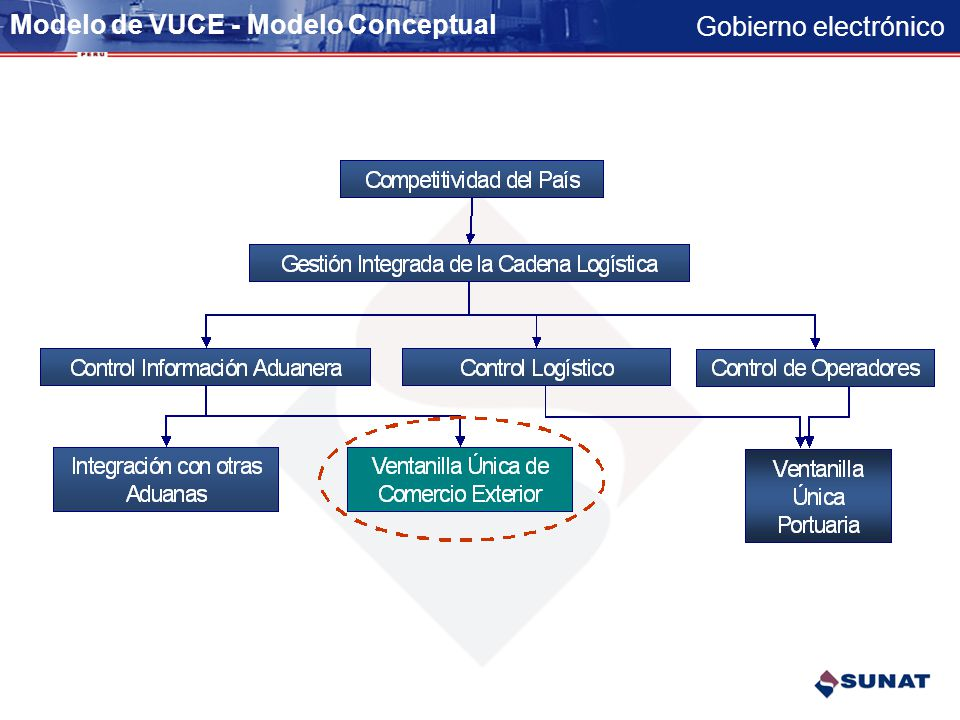 Gobierno electrónico Proyecto de Ventanilla Única de Comercio Exterior Alineamiento al Plan Estratégico Nacional de Exportaciones 2003 – 2013 – Objeti