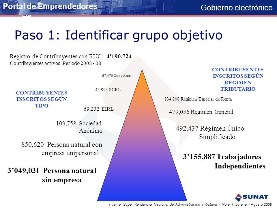 Gobierno electrónico Desarrollo Paso a paso 1.Identificar las caracteristicas y necesidades del grupo objetivo: Medianas y Pequeñas Empresas.