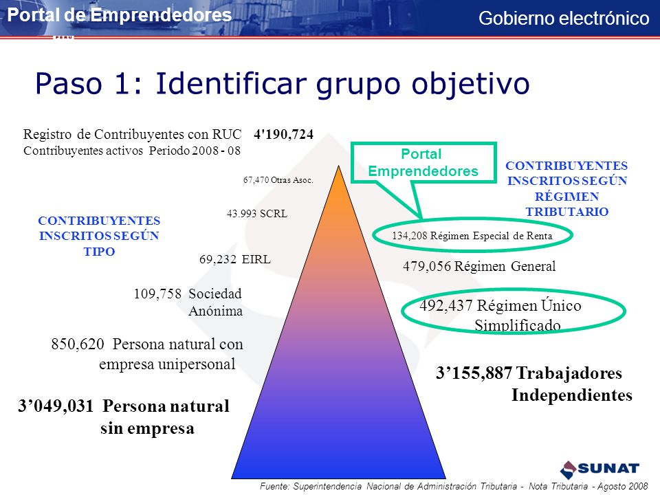 Gobierno electrónico 479,056 Régimen General 134,208 Régimen Especial de Renta 492,437 Régimen Único Simplificado 3155,887 Trabajadores Independientes
