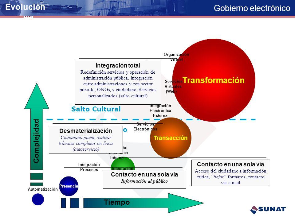 Gobierno electrónico Ciudadanos y negocios en comunicación desde cualquier lugar, en cualquier momento y con cualquier dispositivo Apoyar e Impulsar e