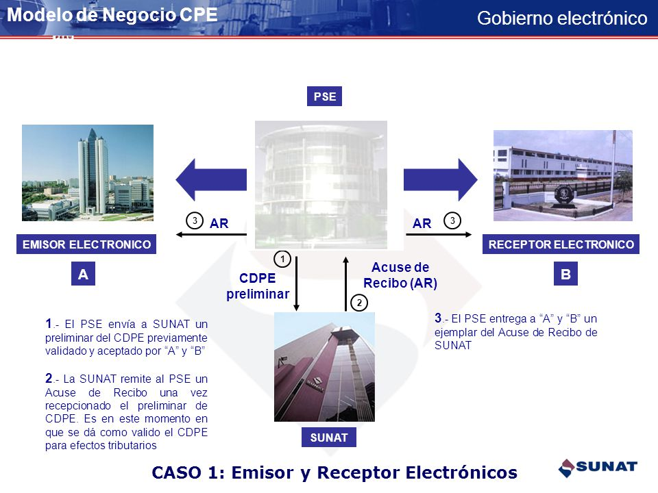 Gobierno electrónico Inscripción Emisión e-RH Registro de Pagos Consultas EMISOR RECEPTOR SUNAT Emisión e-NCConsultas Reporte virtual de Ingresos 4°ca