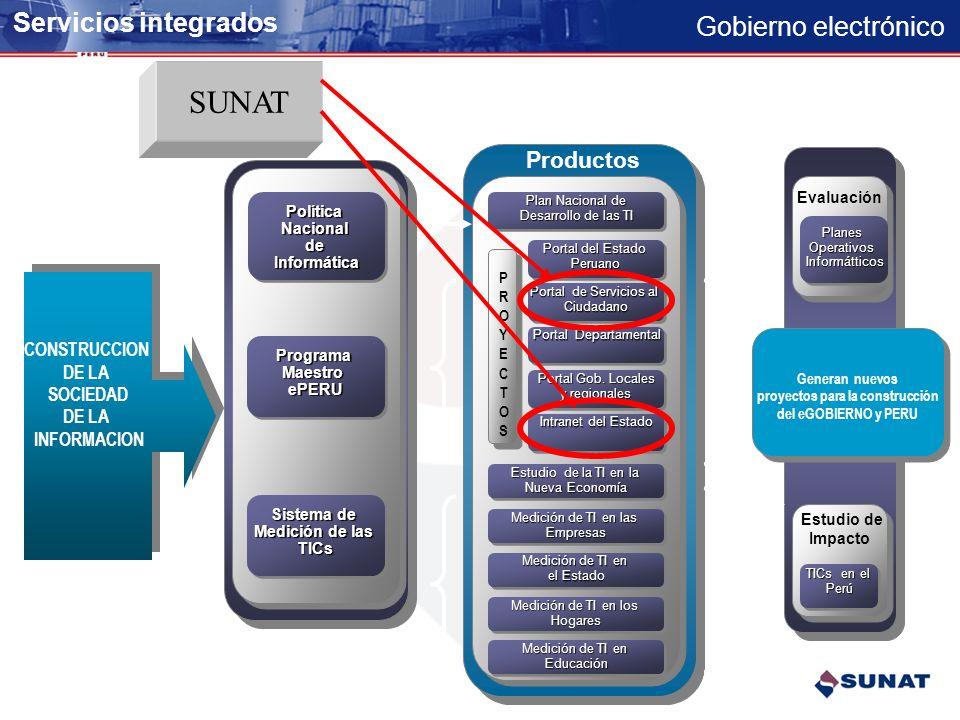 Gobierno electrónico Medios para el desarrollo de Gobierno electrónico PRIMER NIVEL VAN Redes Privadas y públicas de comunicación de datos Servicios W