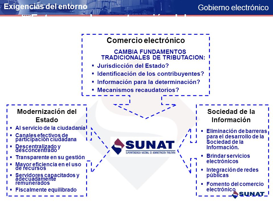 Gobierno electrónico Productos Portal de Servicios al Ciudadano Ciudadano Estudio de la TI en la Nueva Economía Estudio de la TI en la Nueva Economía Portal Gob.