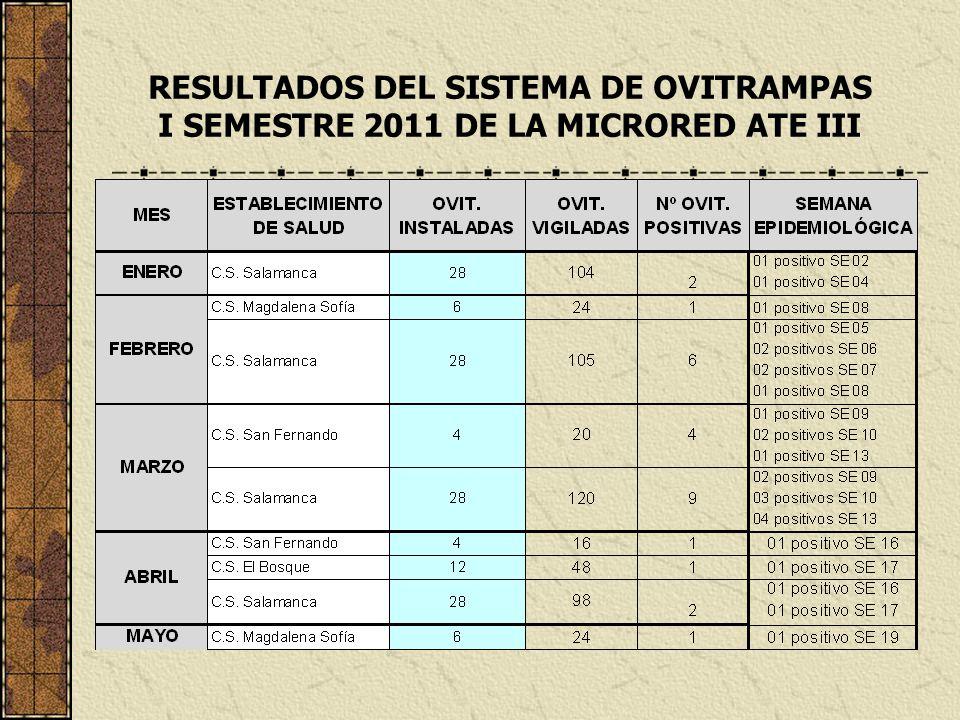 RESULTADOS DEL SISTEMA DE OVITRAMPAS I SEMESTRE 2011 DE LA MICRORED ATE III