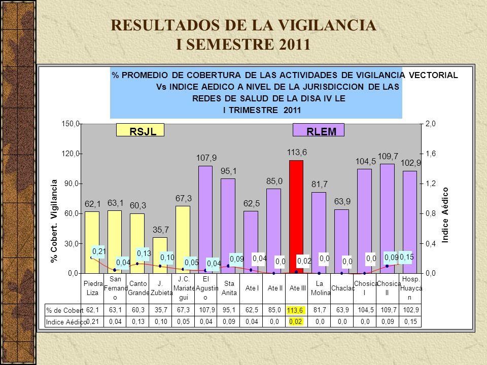 RESULTADOS DE LA VIGILANCIA I SEMESTRE 2011 % PROMEDIO DE COBERTURA DE LAS ACTIVIDADES DE VIGILANCIA VECTORIAL Vs INDICE AEDICO A NIVEL DE LA JURISDIC