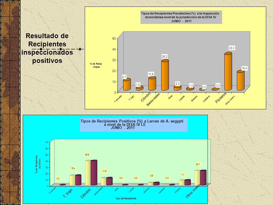 8.7 1.8 10.5 26.2 2.3 1.0 0.0 33.0 16.4 0 10 20 30 40 50 % de Recip. Inspec. T.elevado T. bajo Cilindro Balde-batea Ollas Llantas Bidones Cantaros Flo
