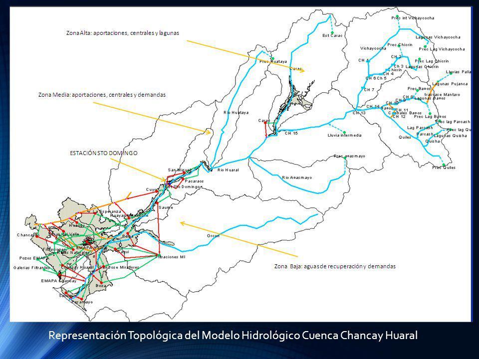 Representación Topológica del Modelo Hidrológico Cuenca Chancay Huaral