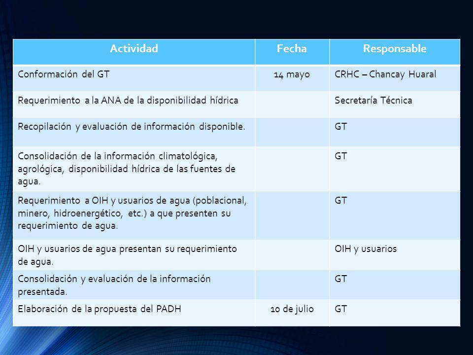 ActividadFechaResponsable Conformación del GT14 mayoCRHC – Chancay Huaral Requerimiento a la ANA de la disponibilidad hídricaSecretaría Técnica Recopi