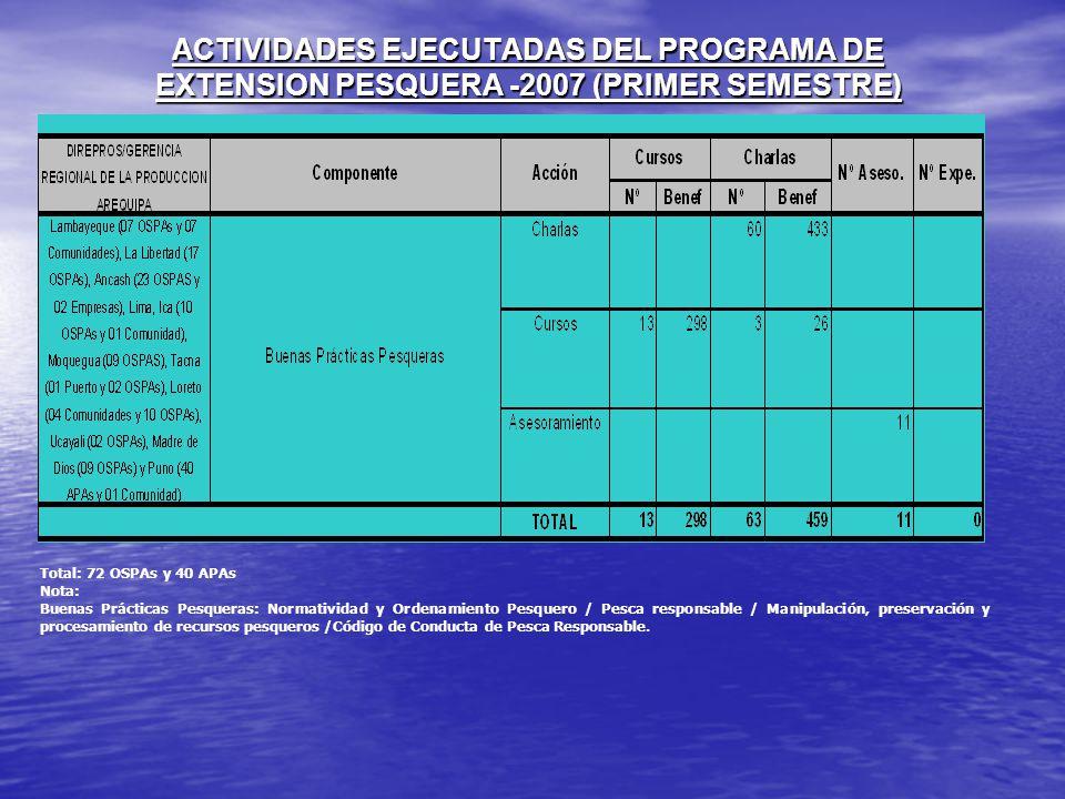 ACTIVIDADES EJECUTADAS DEL PROGRAMA DE EXTENSION PESQUERA -2007 (PRIMER SEMESTRE) Total: 72 OSPAs y 40 APAs Nota: Buenas Prácticas Pesqueras: Normativ