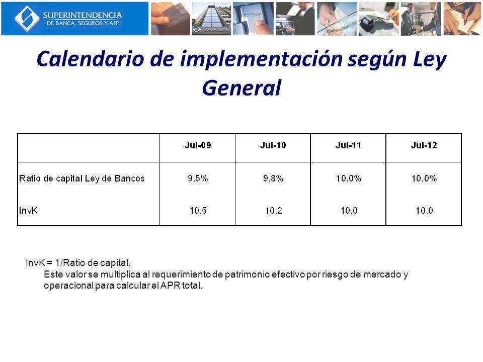 Calendario de implementación según Ley General InvK = 1/Ratio de capital. Este valor se multiplica al requerimiento de patrimonio efectivo por riesgo