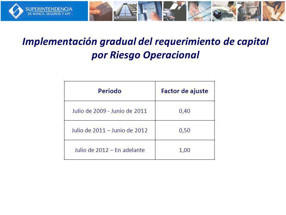 Implementación gradual del requerimiento de capital por Riesgo Operacional PeriodoFactor de ajuste Julio de 2009 - Junio de 20110,40 Julio de 2011 – J