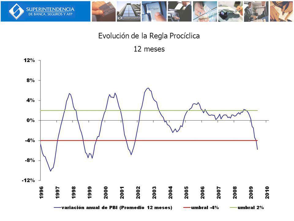 Evolución de la Regla Procíclica 12 meses