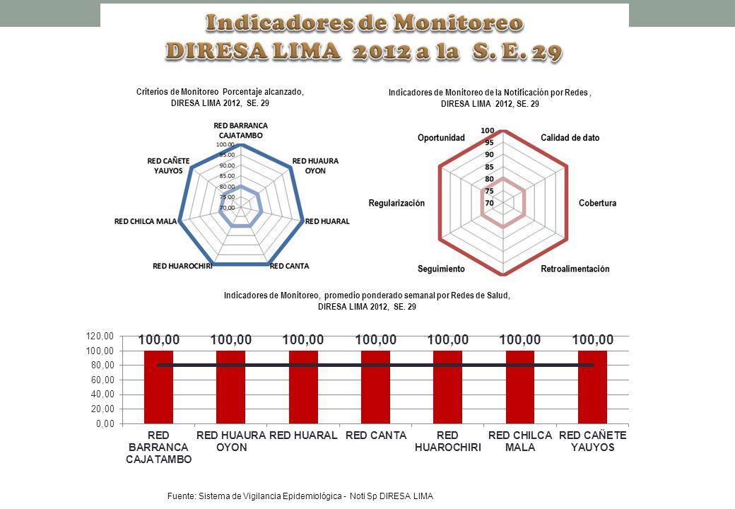 Fuente: Sistema de Vigilancia Epidemiológica - Noti Sp DIRESA LIMA Criterios de Monitoreo Porcentaje alcanzado, DIRESA LIMA 2012, SE. 29 Indicadores d