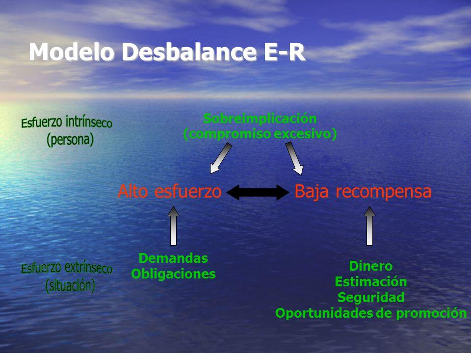 Alto esfuerzo Baja recompensa Sobreimplicación (compromiso excesivo) Demandas Obligaciones Dinero Estimación Seguridad Oportunidades de promoción Modelo Desbalance E-R