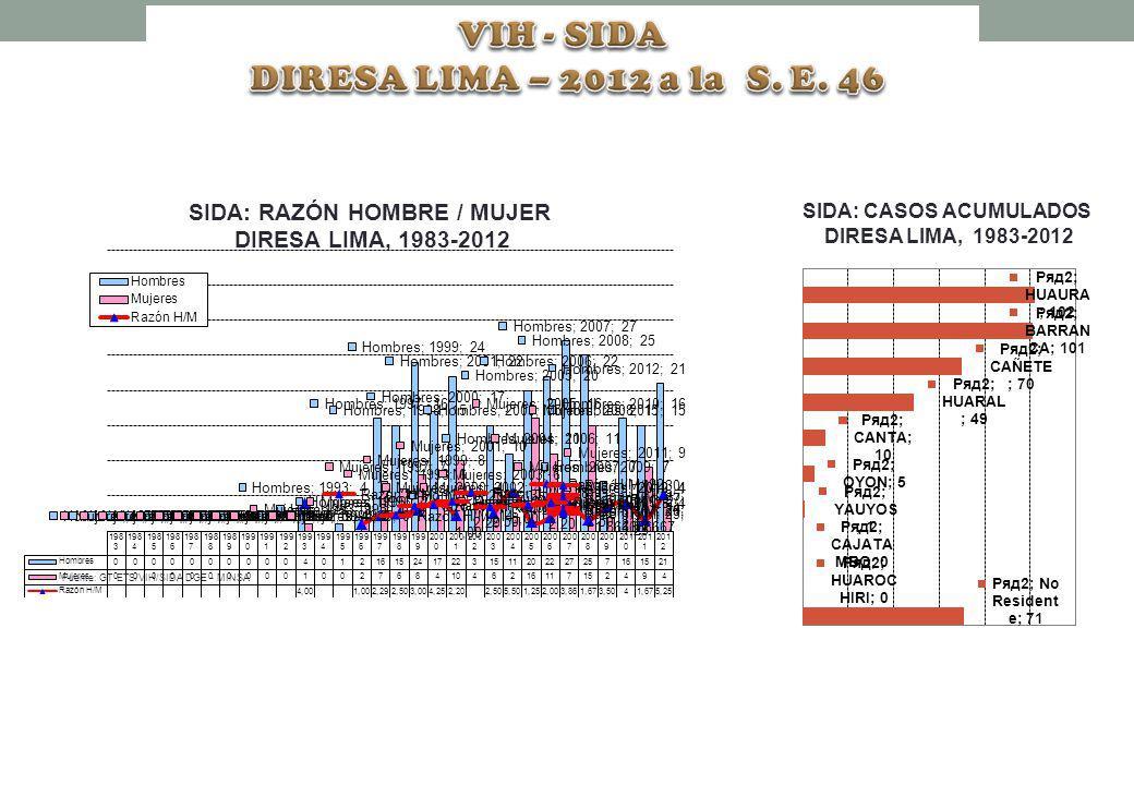 SIDA: RAZÓN HOMBRE / MUJER DIRESA LIMA, 1983-2012 Fuente: GT ETS/VIH/SIDA DGE - MINSA SIDA: CASOS ACUMULADOS DIRESA LIMA, 1983-2012