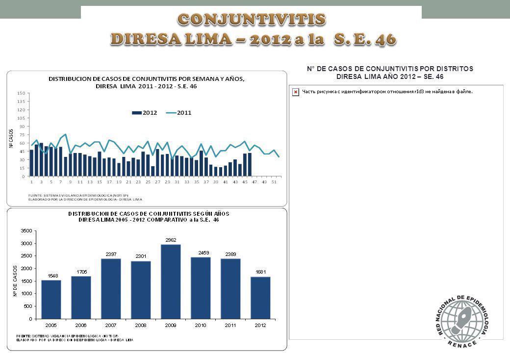N° DE CASOS DE CONJUNTIVITIS POR DISTRITOS DIRESA LIMA AÑO 2012 – SE. 46